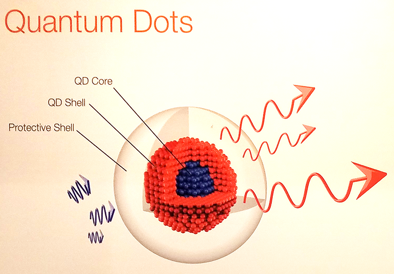ควอนตัมดอท (Quantum Dots)